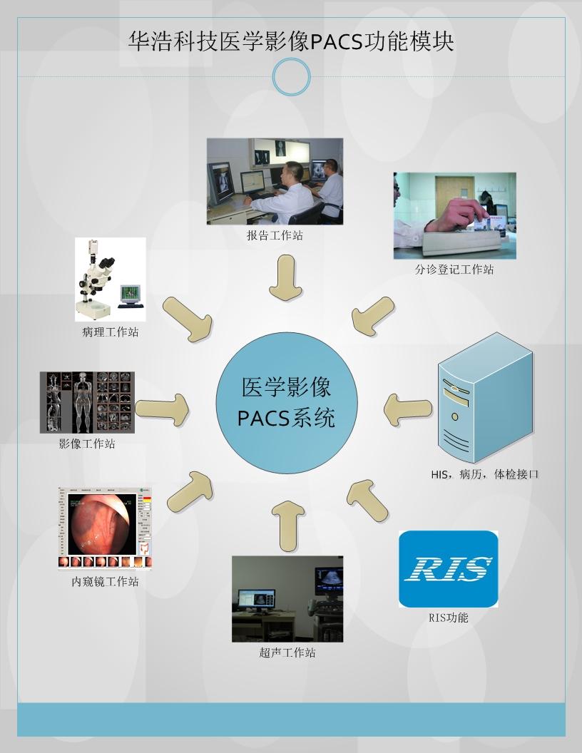 PACS系统功能模块